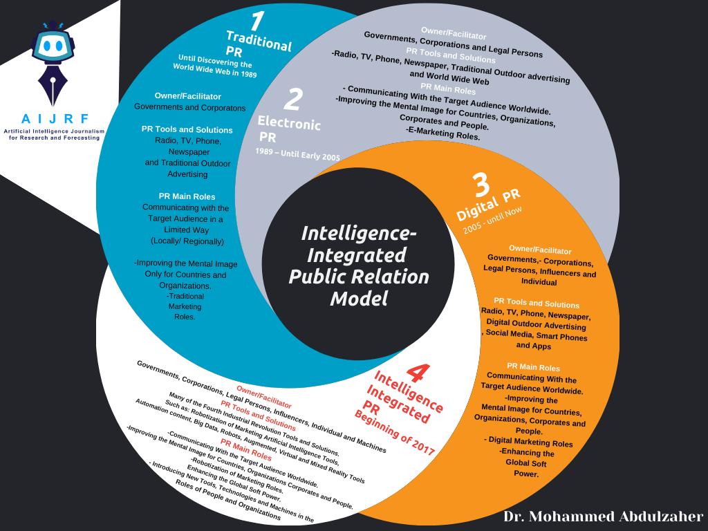 Intelligence-Integrated Public Relations Model